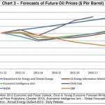 Oil Projections OBR and others