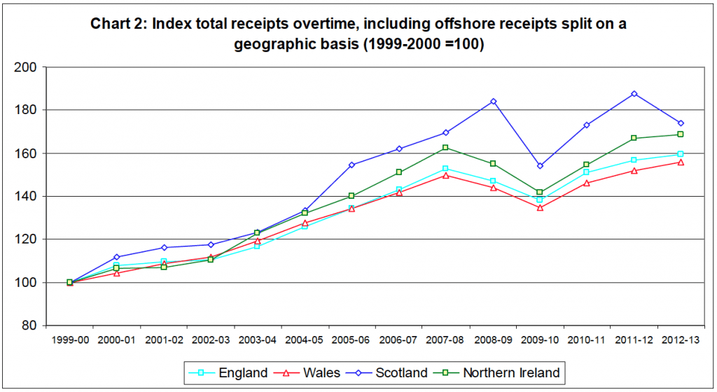 Latest regional tax revenue per head (Source UK government).