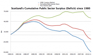 As an independent country Scotland would have enjoyed a massive cash surplus