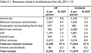 The IFS report reaffirms that Scotland pays far more tax than rUK