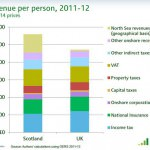 10 key economic facts that prove Scotland will be a wealthy independent nation