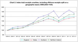 UK Regional Revenues