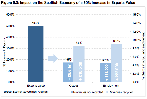 impact of export increase