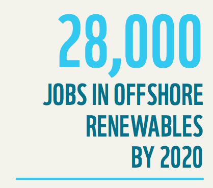 28000 offshore jobs by 2020