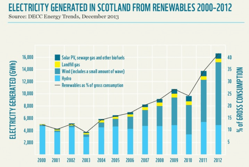 renewable generated in scotland