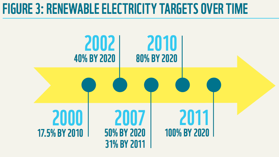 renewable targets over time