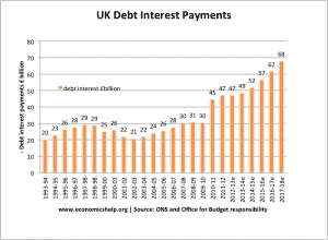 uk-debt-interest-payments-total