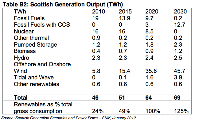 ScotGov predictions