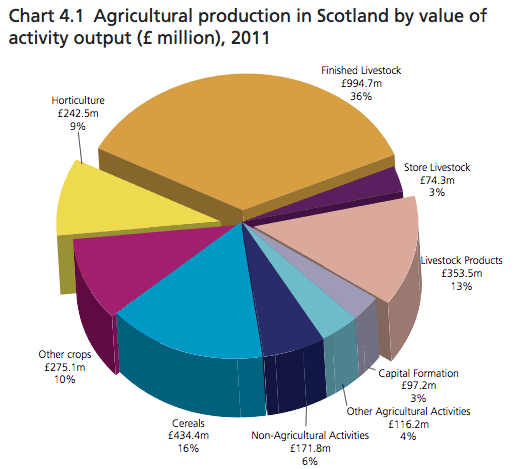 agriculture production
