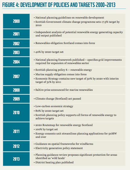 development of policies
