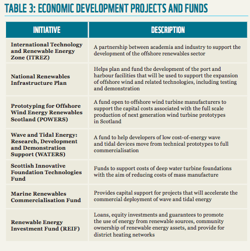 economic development programs