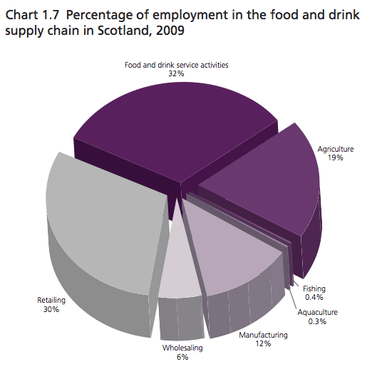 Scottish Food And Drink Turnover