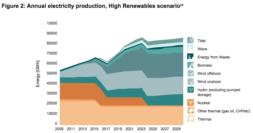 high renewables prediction