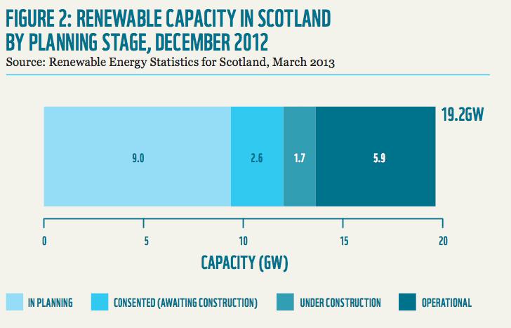 renewable energy in planning