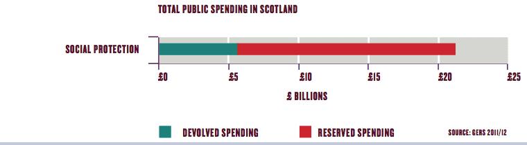social-spending