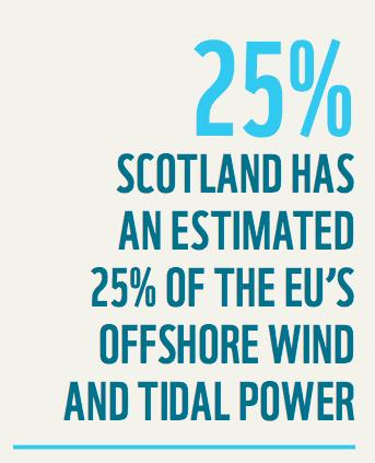 wind and tidal 25 percent