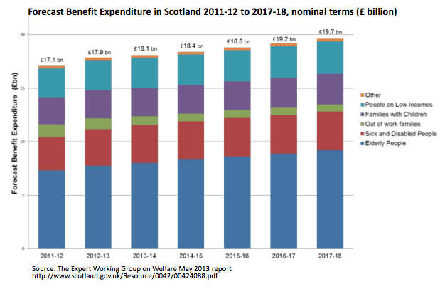 social welfare payments work back enterprise allowance