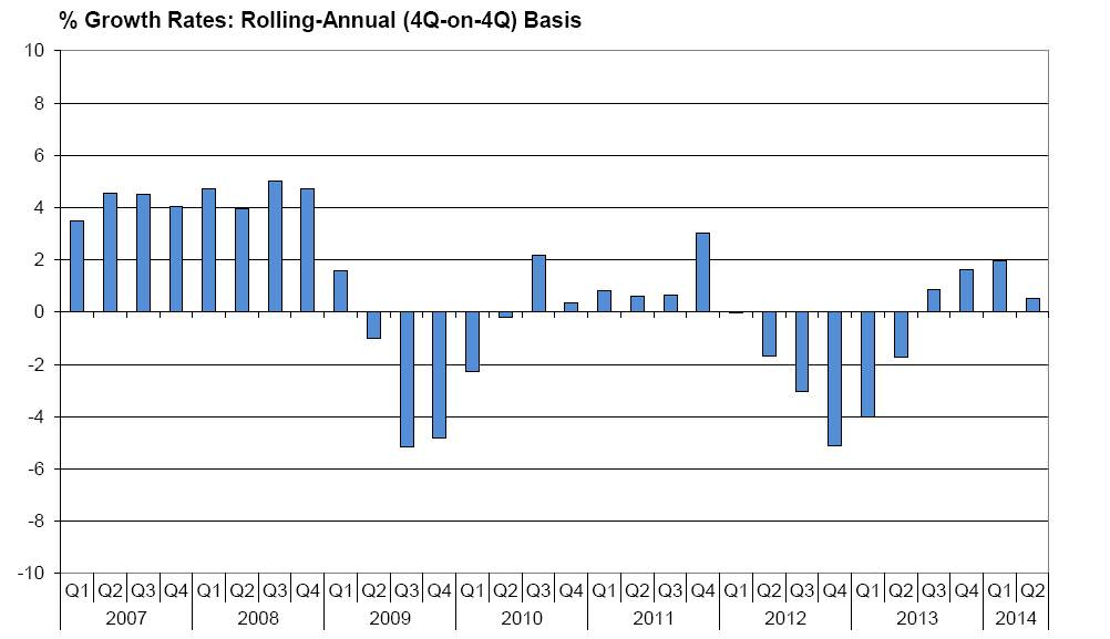 Growth Rates, Rolling Annual 4q on 4q basis