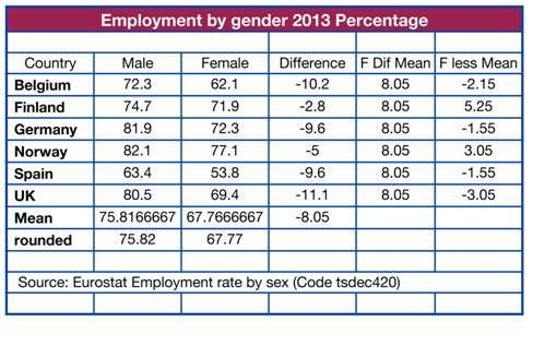 Source: Eurostat Employment Rate by Gender