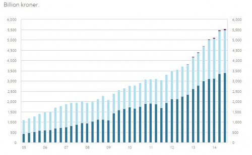 The spectacular growth of Norway's oil fund since 2005.