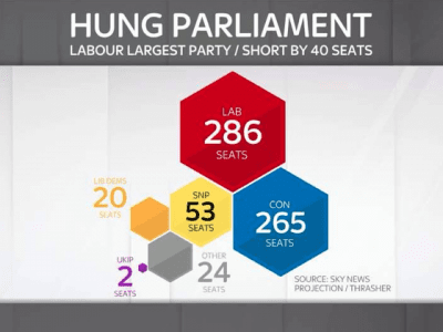 100 days to GE: Dynamite Sky News analysis of GE voting intentions