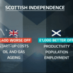 Evidence is clear Scotland is worse off within the Union