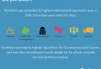 Scotland the Brief, National Brand Index