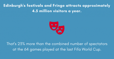 Edinburgh Festivals Scotland the Brief