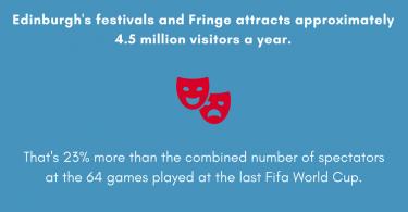 Edinburgh Festivals Scotland the Brief