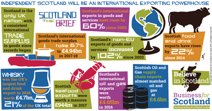 Independent Scotland will be an international exporting powerhouse