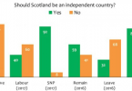 Poll shows 52% Independence support in Scotland