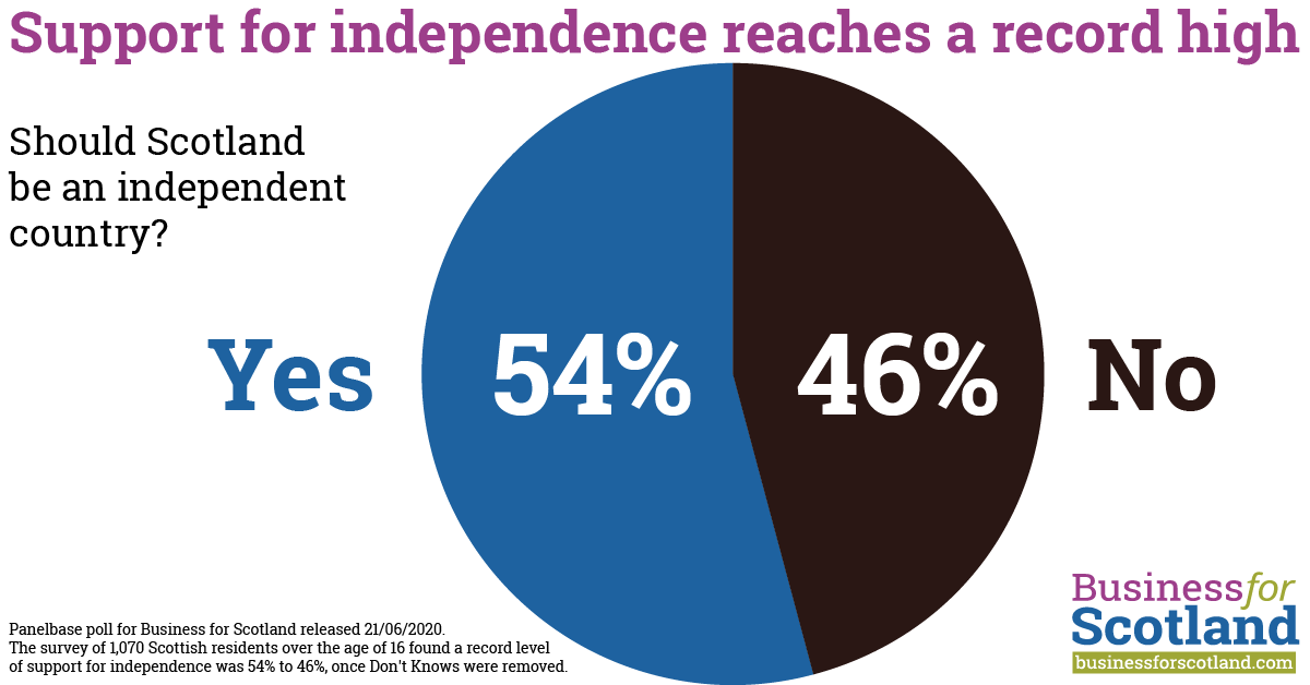 Record poll puts independence support at 54% – more detailed analysis –  Business for Scotland