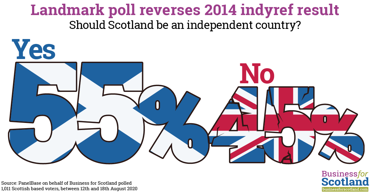 55% YES / 45% NO – Landmark poll reverses 2014 Indyref result