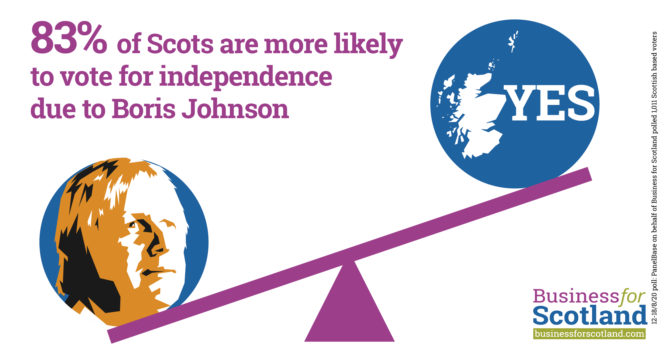 Poll – Boris Johnson is a key asset for the Scottish independence campaign  – Business for Scotland