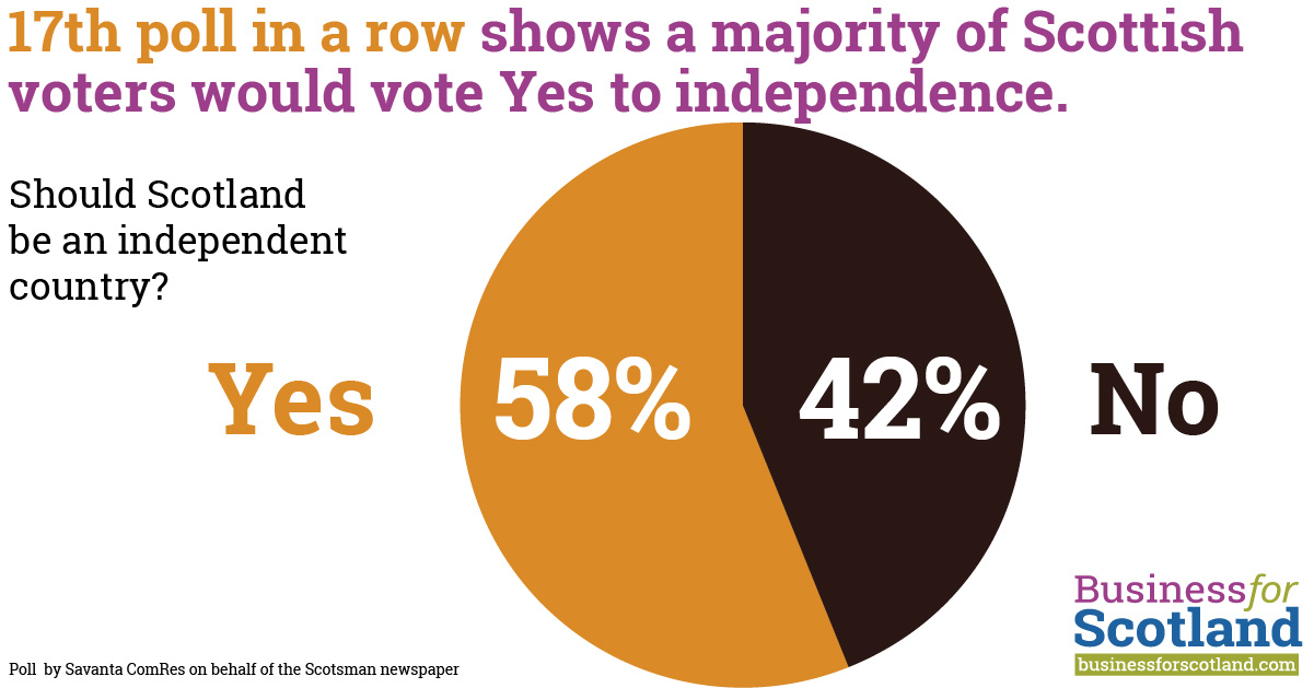 Scottish Independence equals record 58% high in new poll – Business for  Scotland